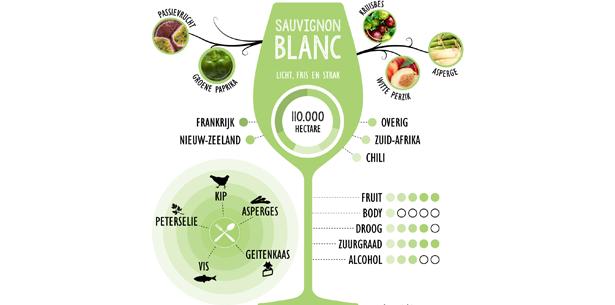 Wijnverhaal La Pauline Les Fetes Sauvignon Blanc